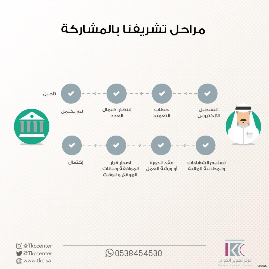 مراحل تشريفنا بالمشاركة